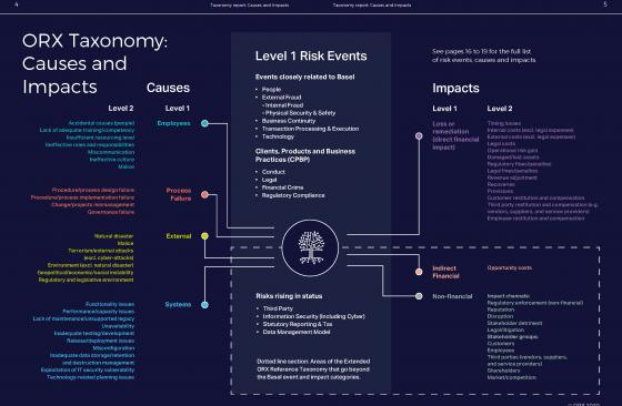 ORX Cause and Impact Operational Risk Taxonomy