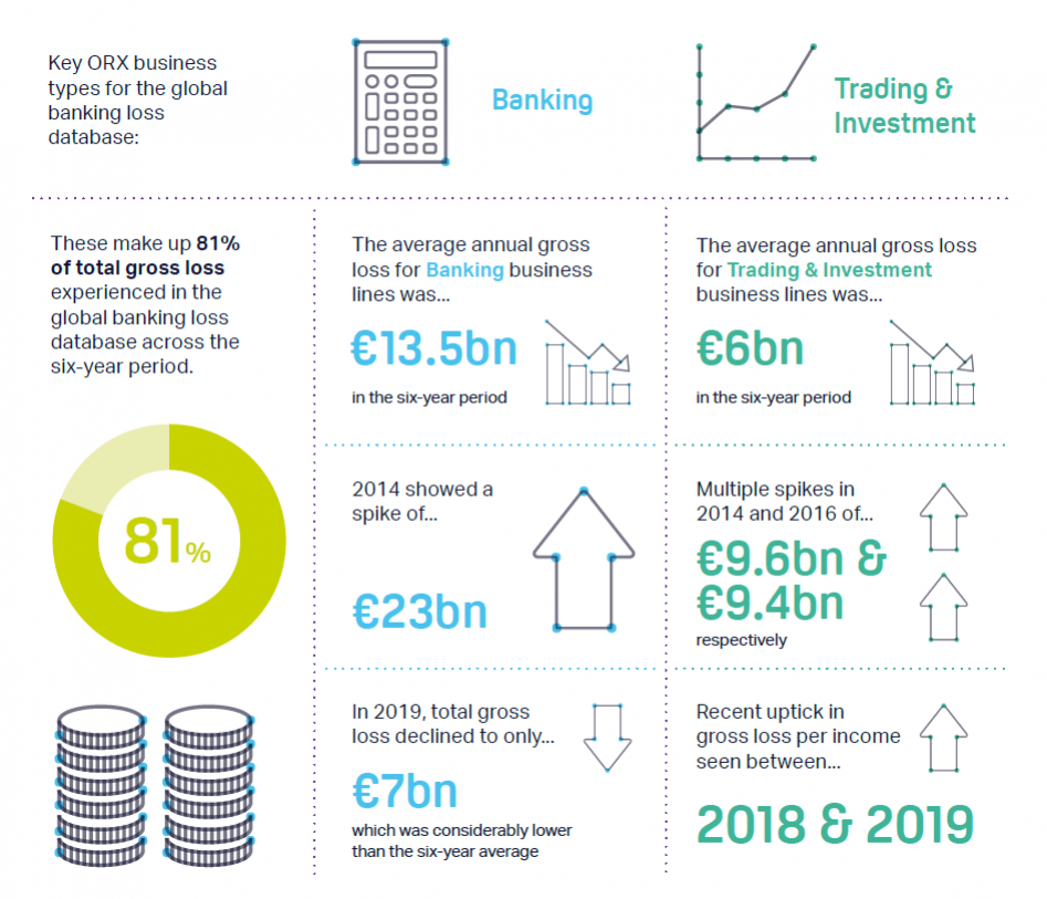 A breakdown of the Banking and Trading & Investment business lines in the ORX global banking data 2014-2019