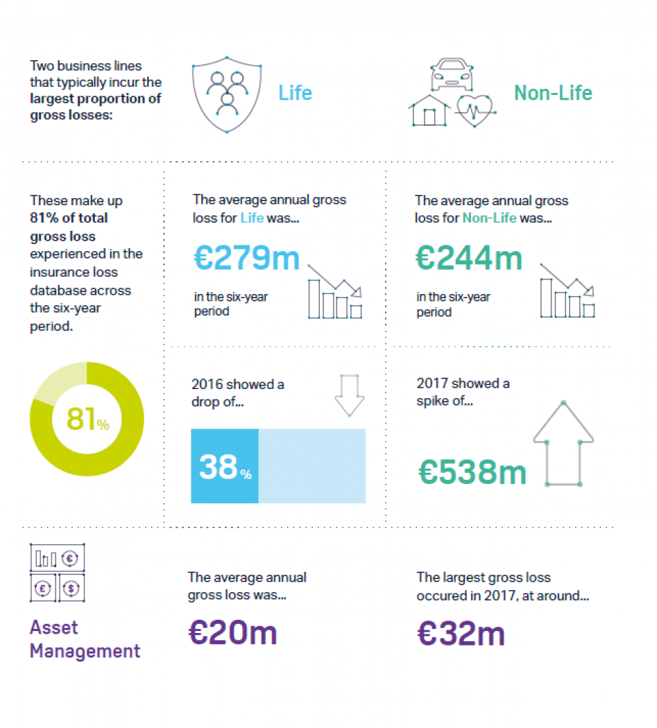 Graphic showing breakdown of the life and non-life business lines in the ORX global insurance data 2014-2019