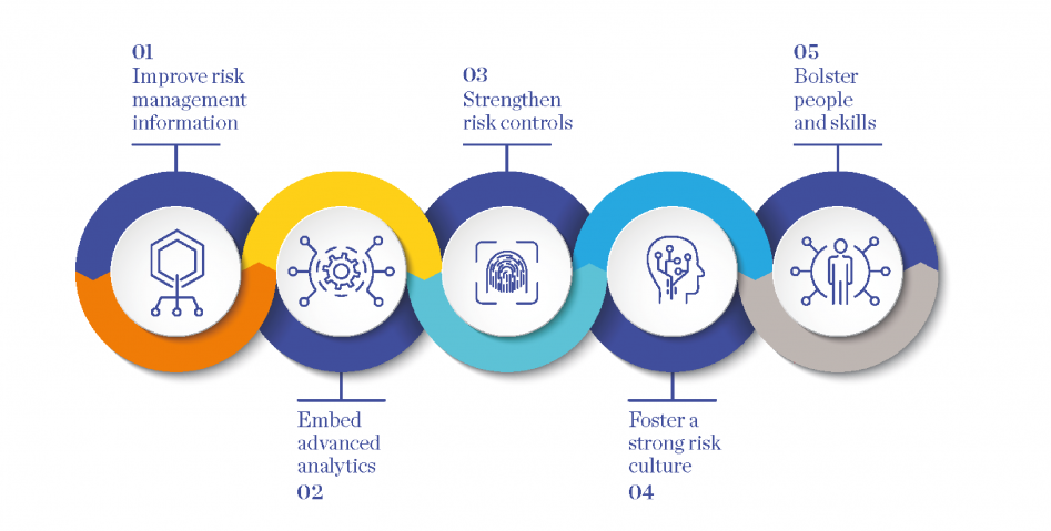 Five building blocks to support reinventing operational risk management