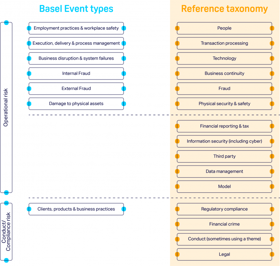 Basel event types and the ORX reference taxonomy