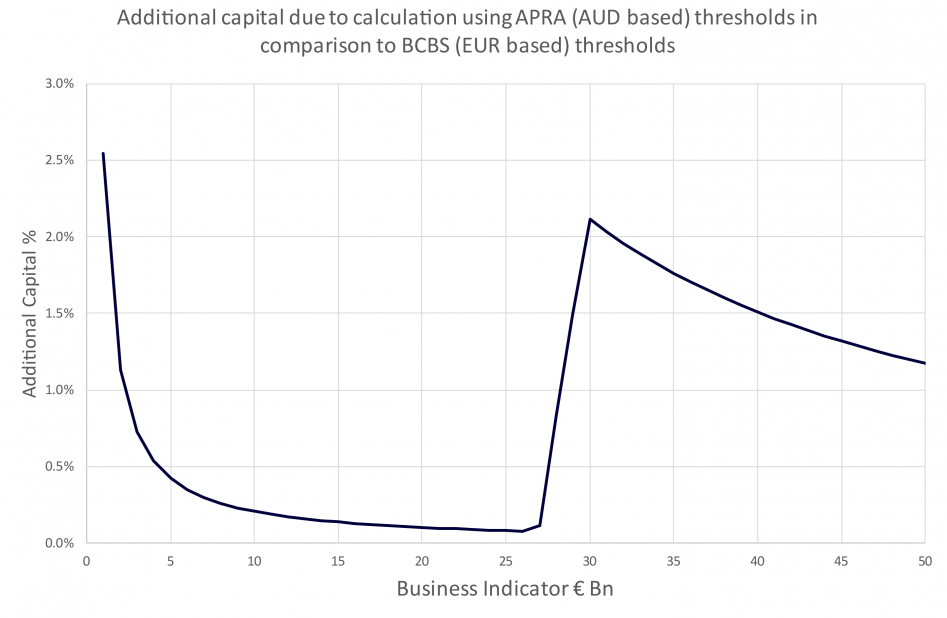 Figure 1: Additional capital due to calculation using APRA (AUD based) thresholds in comparison to BCBS (EUR based) thresholds. The jump in the % is due to the bucket 3 thresholds not aligning due to the simplified rate of 1.5 used.