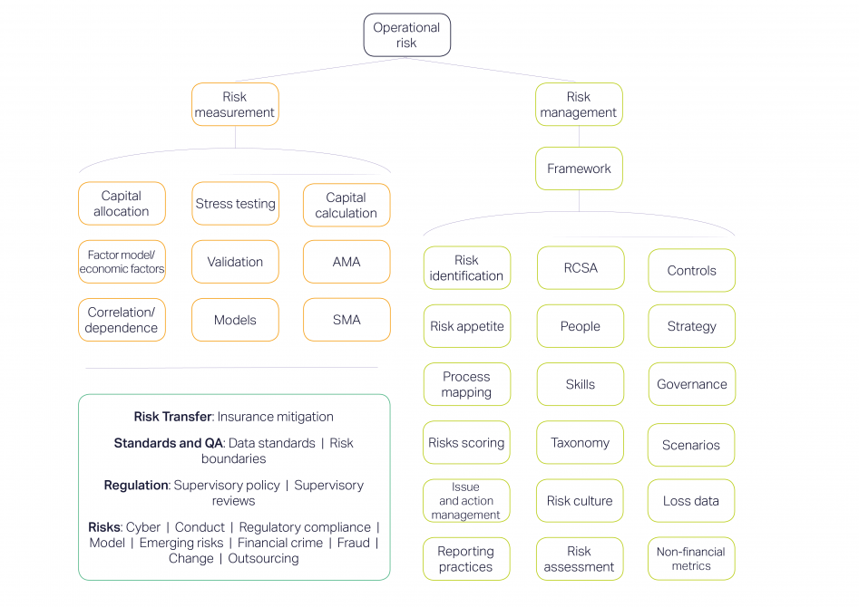 ORX research themes graphic