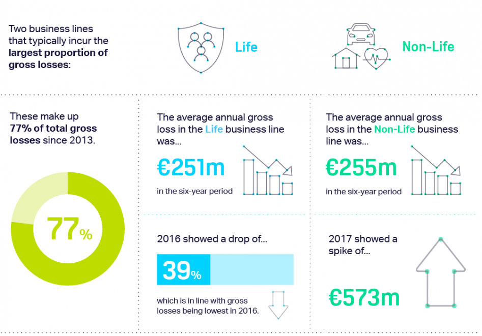 A breakdown of the Life and Non-Life business lines in the ORX global insurance data infographic