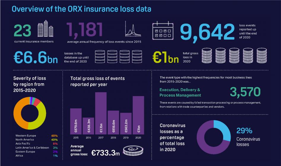 Overview of the ORX insurance loss data infographic