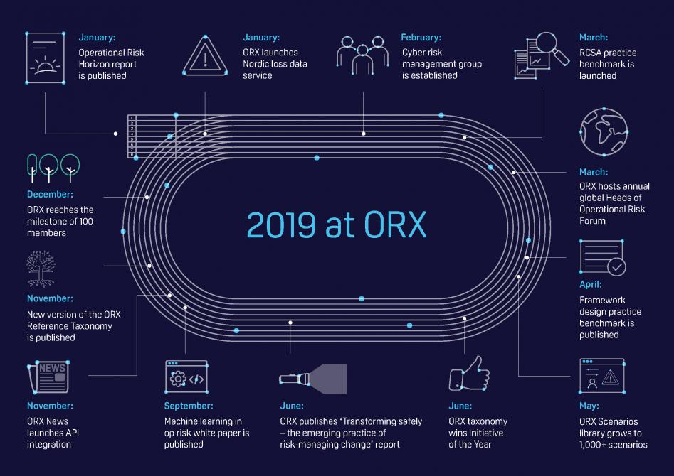 ORX Annual Review: 2019 at ORX
