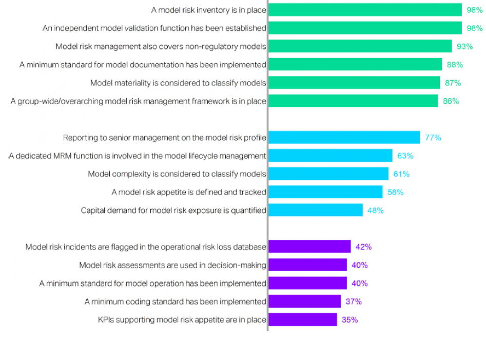 Areas of progress and convergence in model risk management