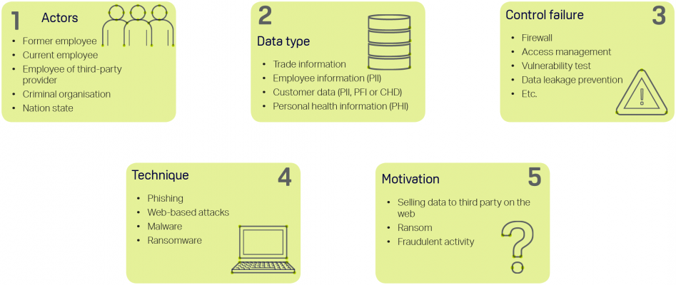 ORX five key elements for creating a cyber data breach scenario storyline
