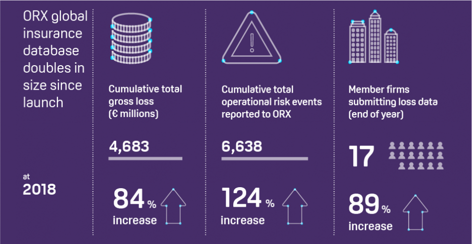 ORX insurance loss database doubles in size end 2018