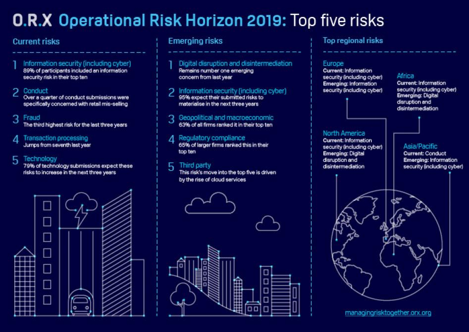 ORX Operational Risk Horizon 2019 top five risks infographic
