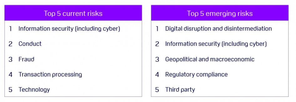 ORX Operational Risk Horizon 2019 top fives tables