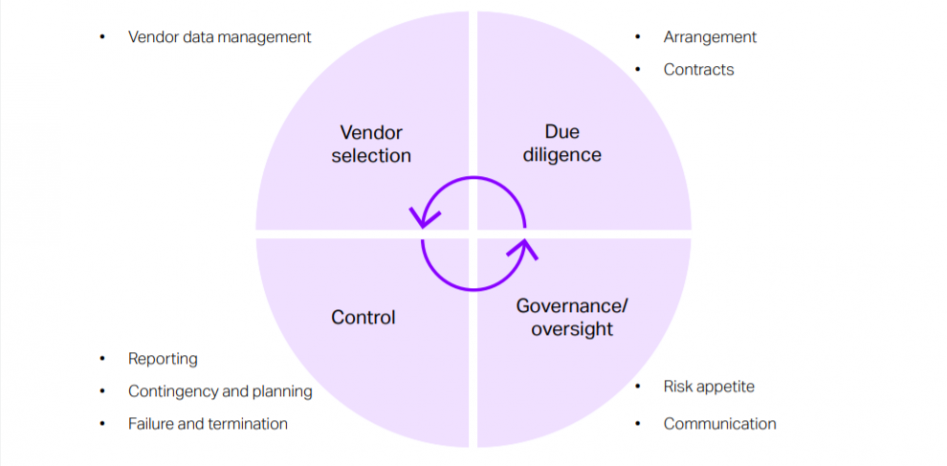 ORX Outsourcing risk study: Elements of the outsourcing process