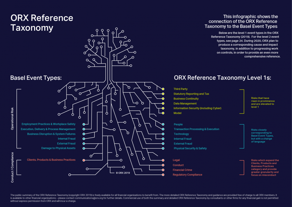 ORX Reference Taxonomy 2019