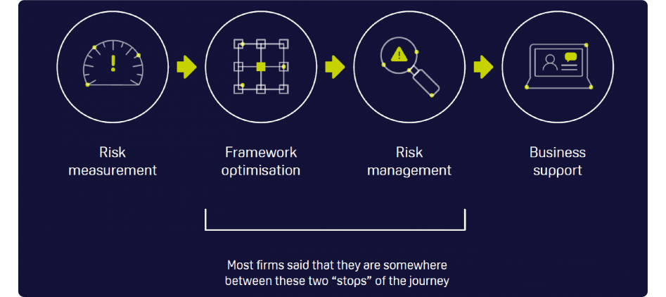 Operational Risk Scenarios: Journey from risk measurement to risk management
