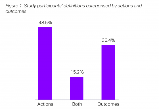 Study participants' definitions categorised by actions and outcomes. 48.5% categorise conduct risk by actions, 36.4% by outcomes and 15.2% by both.